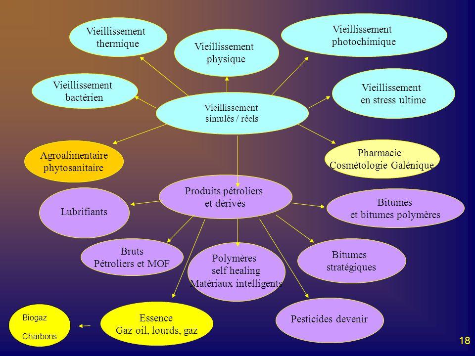 Cosmétologie Galénique