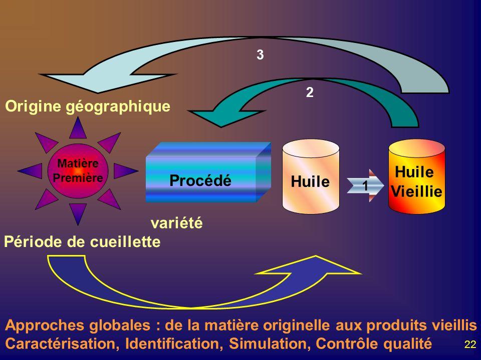 Origine géographique Huile Procédé Huile Vieillie variété