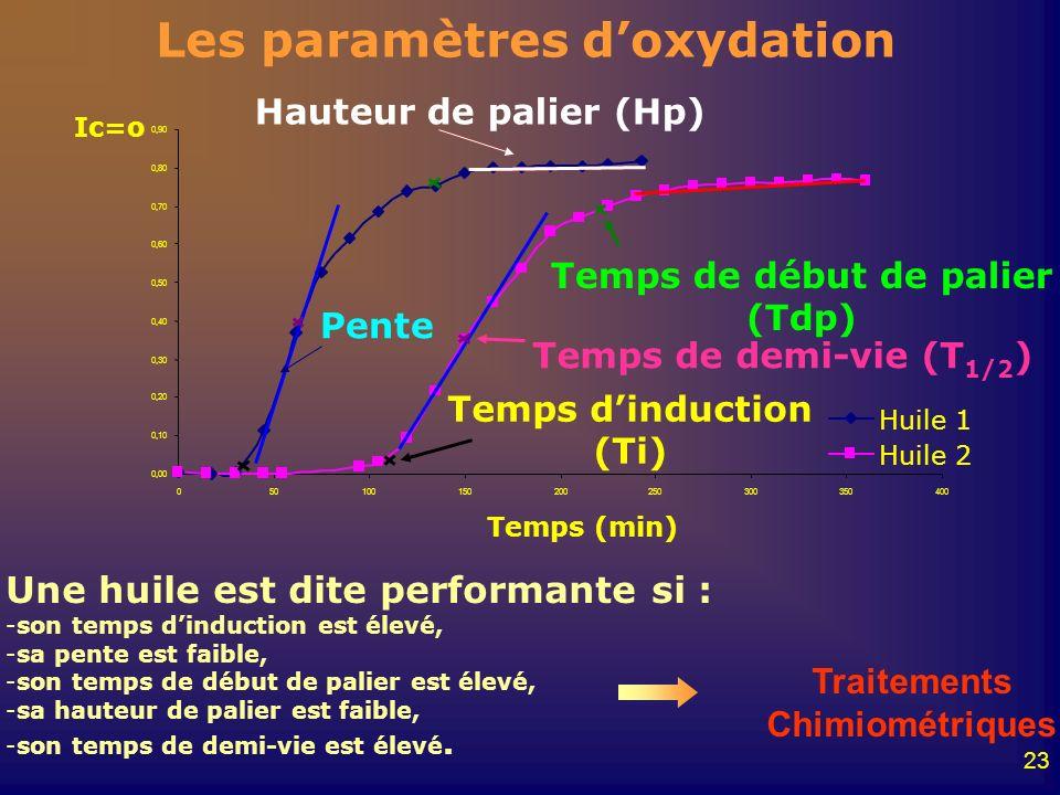 Les paramètres d'oxydation