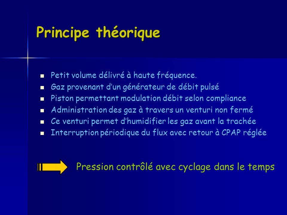 Principe théorique Pression contrôlé avec cyclage dans le temps