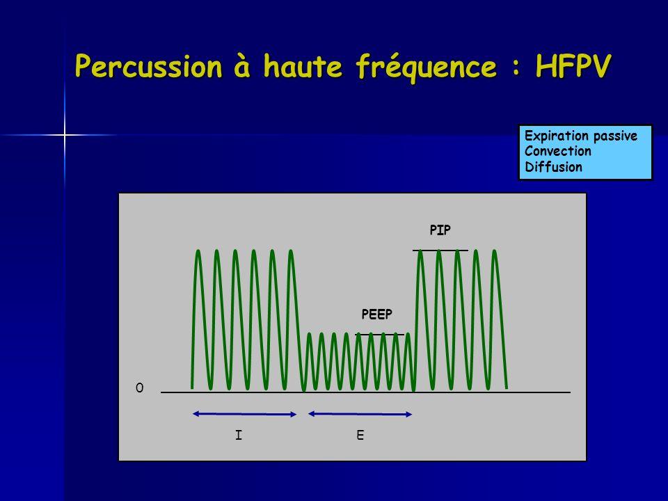 Percussion à haute fréquence : HFPV