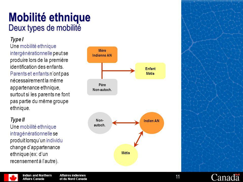 Mobilité ethnique Deux types de mobilité