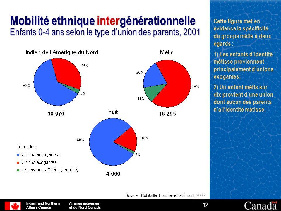 Mobilité ethnique intergénérationnelle Enfants 0-4 ans selon le type d'union des parents, 2001