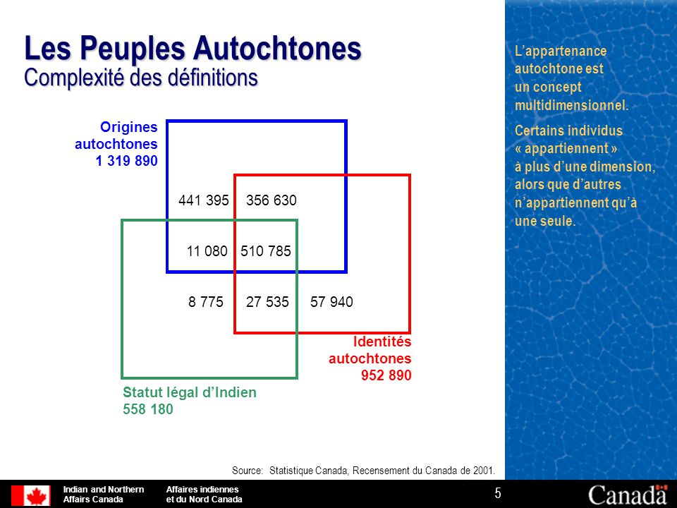 Les Peuples Autochtones Complexité des définitions