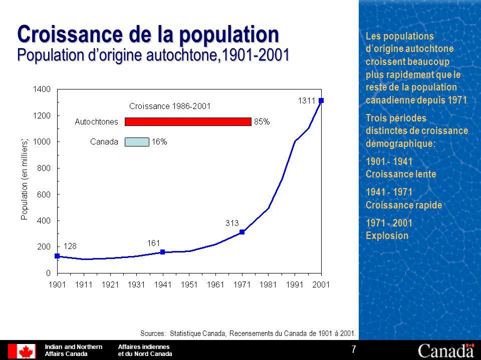Croissance de la population Population d'origine autochtone,1901-2001