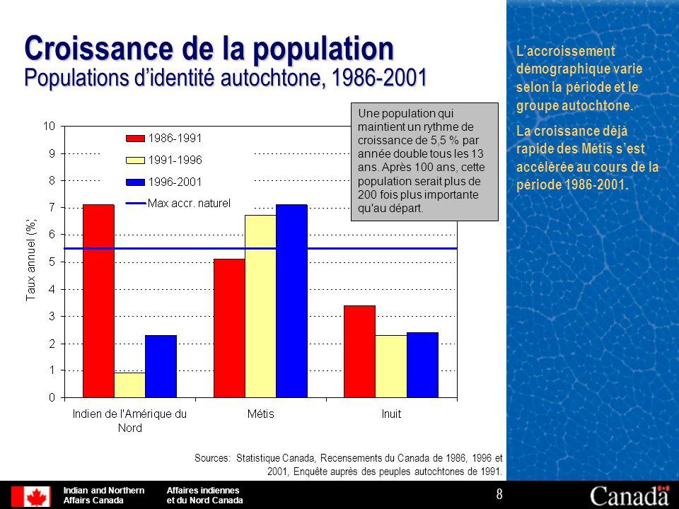 Croissance de la population Populations d'identité autochtone, 1986-2001
