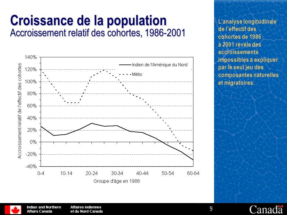 Croissance de la population Accroissement relatif des cohortes, 1986-2001