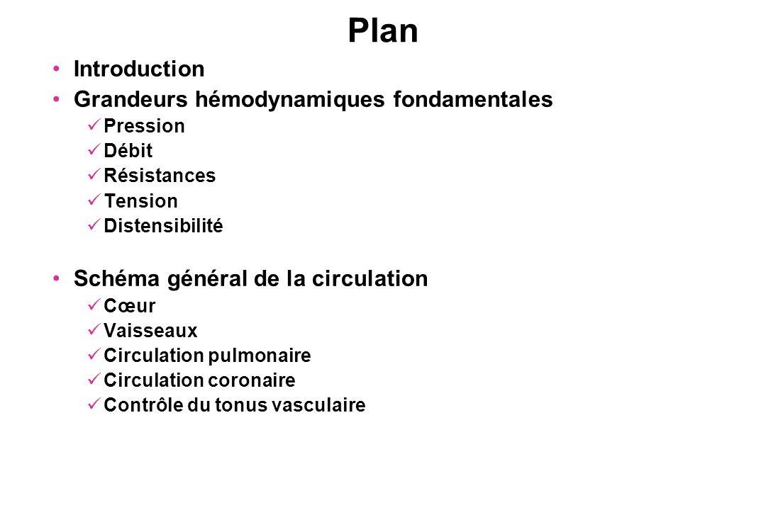 Plan Introduction Grandeurs hémodynamiques fondamentales
