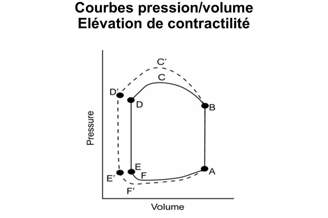 Courbes pression/volume Elévation de contractilité