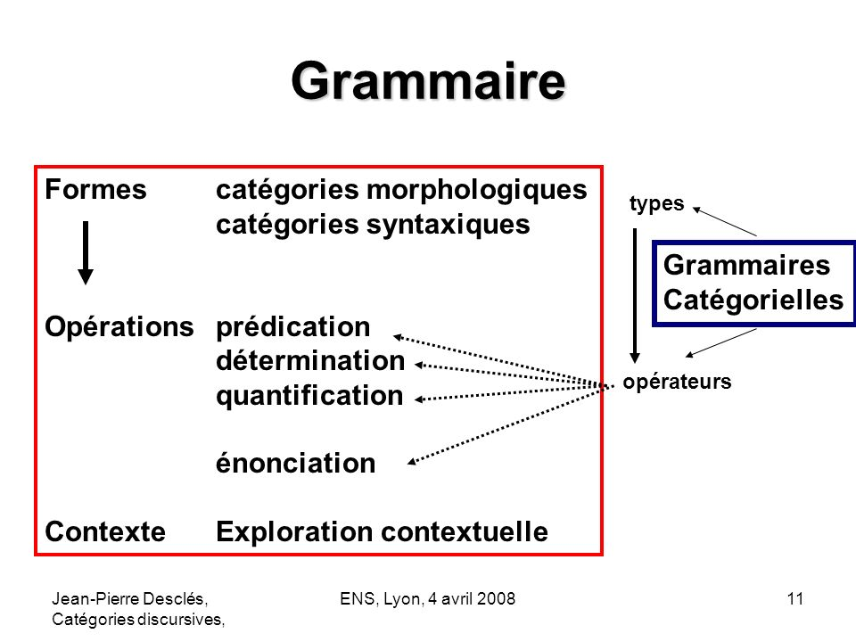 Grammaire Formes catégories morphologiques catégories syntaxiques