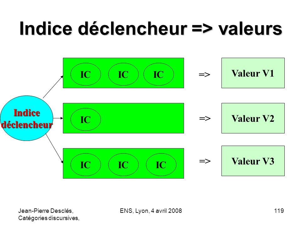 Indice déclencheur => valeurs