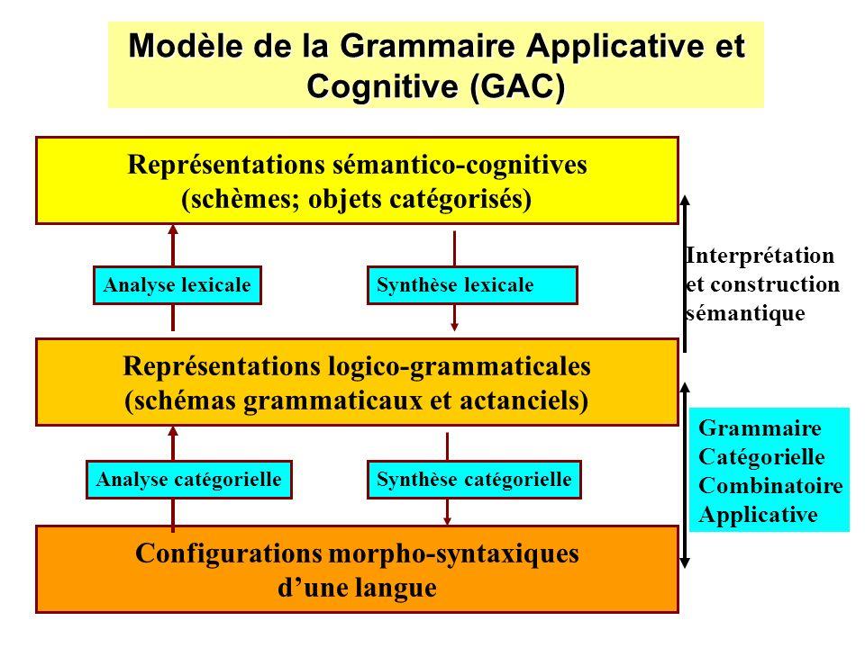 Modèle de la Grammaire Applicative et Cognitive (GAC)