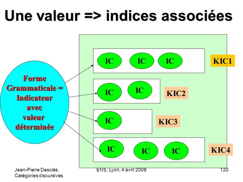 Une valeur => indices associées
