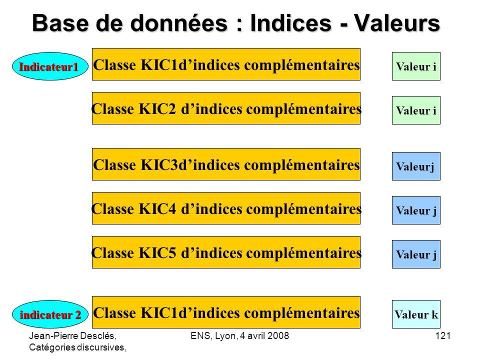 Base de données : Indices - Valeurs