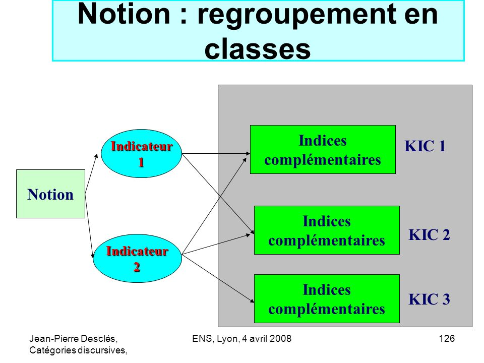 Notion : regroupement en classes