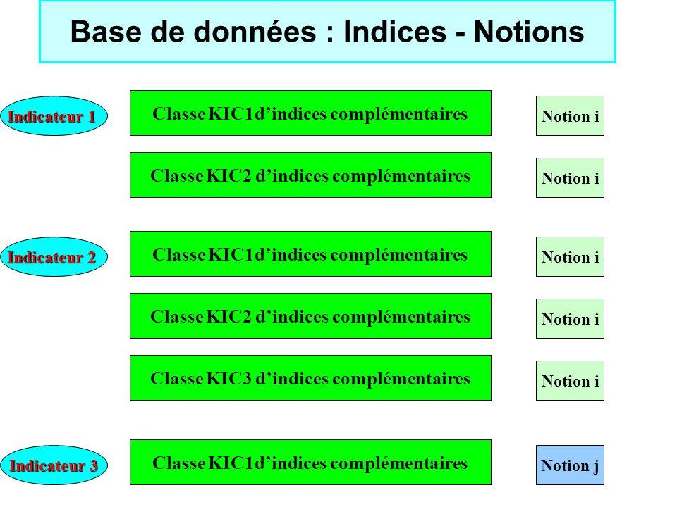 Base de données : Indices - Notions
