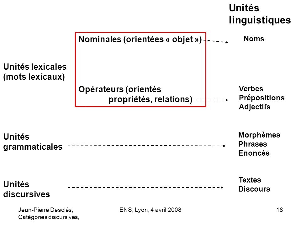 Unités linguistiques Nominales (orientées « objet »)