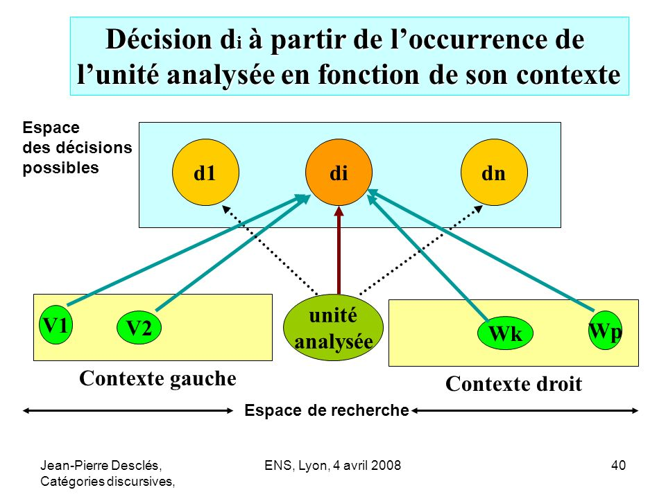Décision di à partir de l'occurrence de