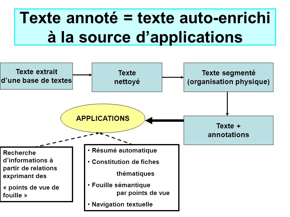 Texte annoté = texte auto-enrichi à la source d'applications