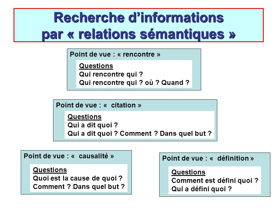 Recherche d'informations par « relations sémantiques »
