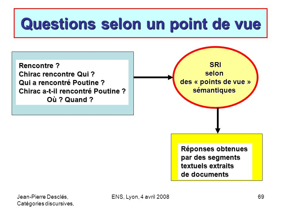 Questions selon un point de vue