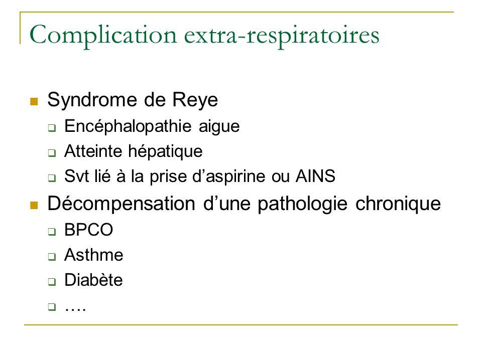 Complication extra-respiratoires