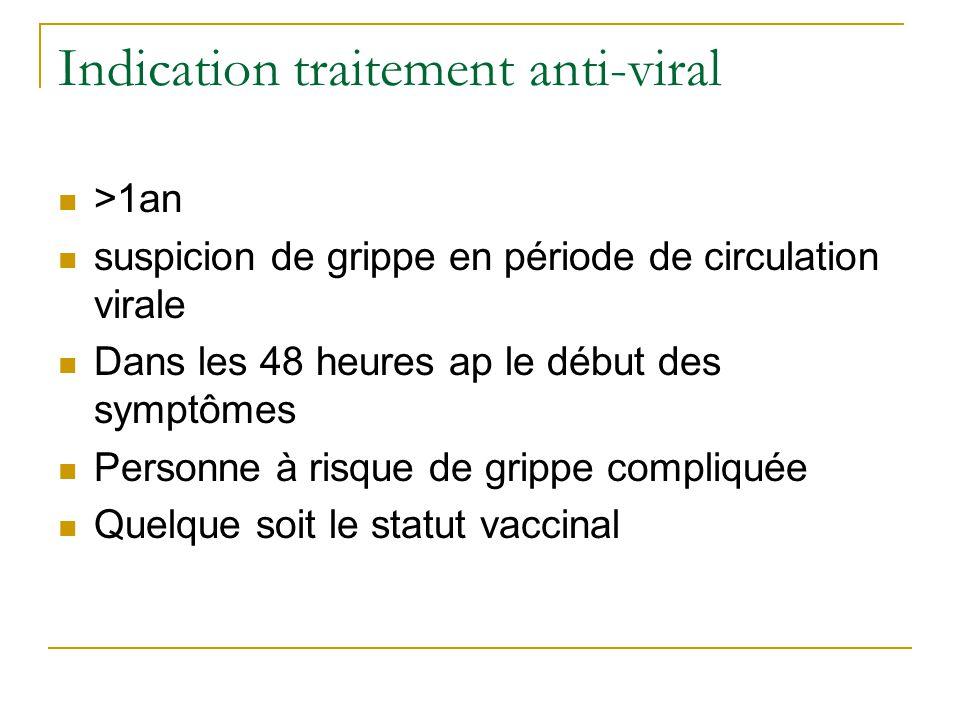 Indication traitement anti-viral