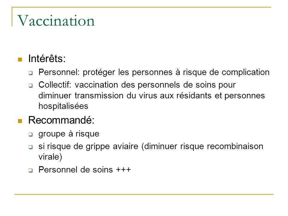Vaccination Intérêts: Recommandé: