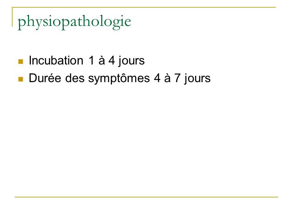 physiopathologie Incubation 1 à 4 jours