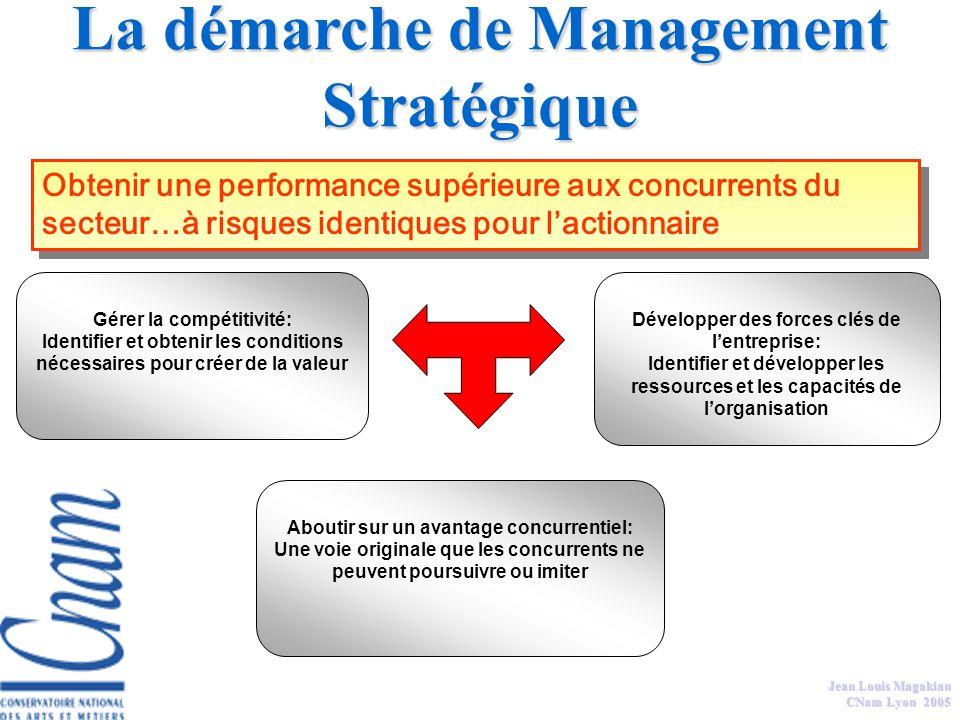La démarche de Management Stratégique