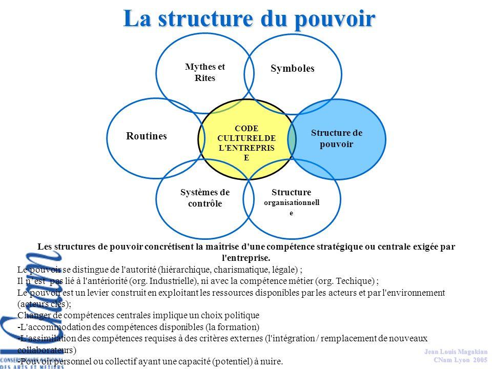CODE CULTUREL DE L ENTREPRISE Structure organisationnelle
