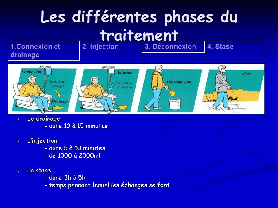 Les différentes phases du traitement