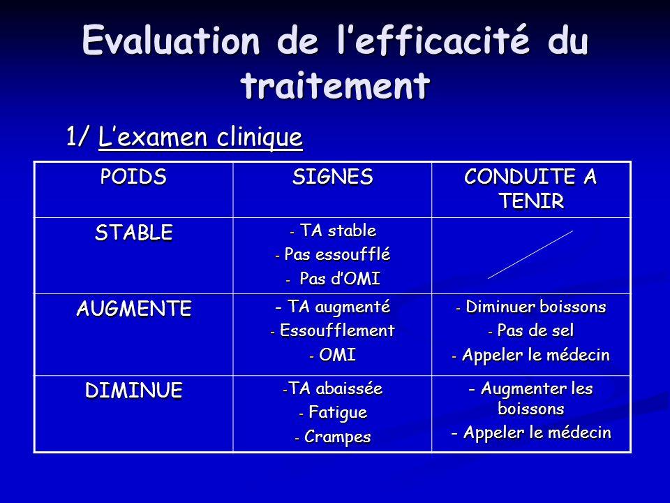 Evaluation de l'efficacité du traitement