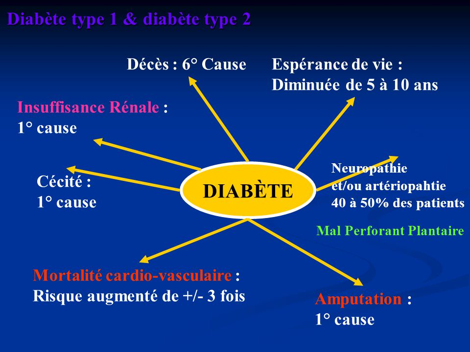 DIABÈTE Diabète type 1 & diabète type 2 Décès : 6° Cause