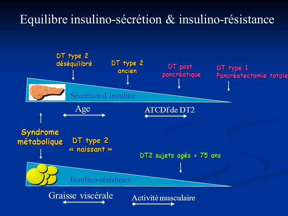 Equilibre insulino-sécrétion & insulino-résistance
