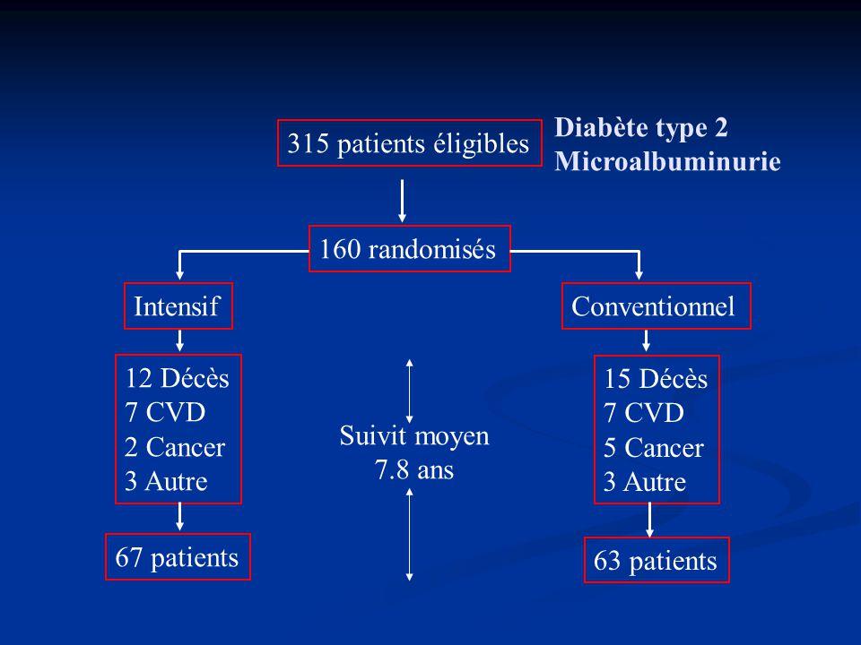 Diabète type 2 Microalbuminurie. 315 patients éligibles. 160 randomisés. Intensif. Conventionnel.