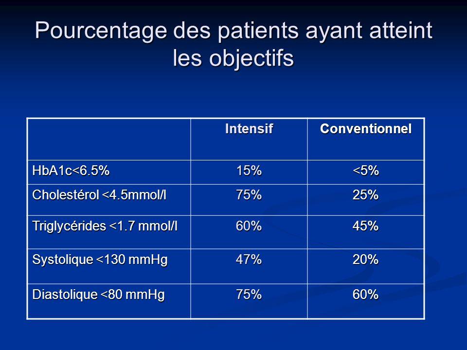 Pourcentage des patients ayant atteint les objectifs