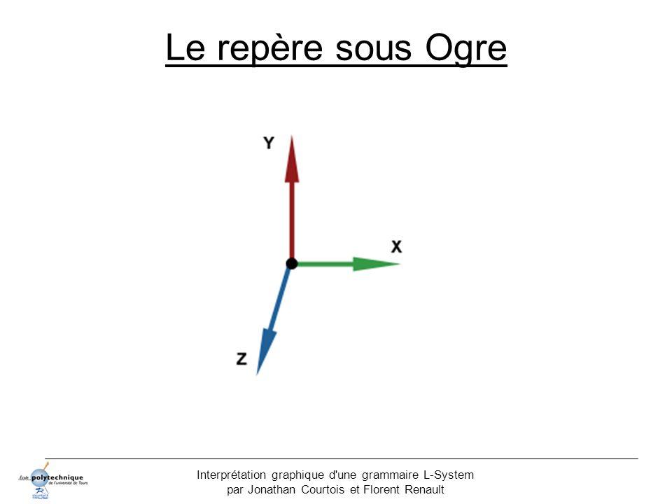 Le repère sous Ogre Interprétation graphique d une grammaire L-System par Jonathan Courtois et Florent Renault.