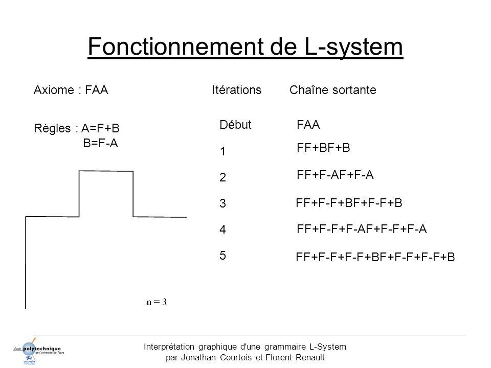Fonctionnement de L-system