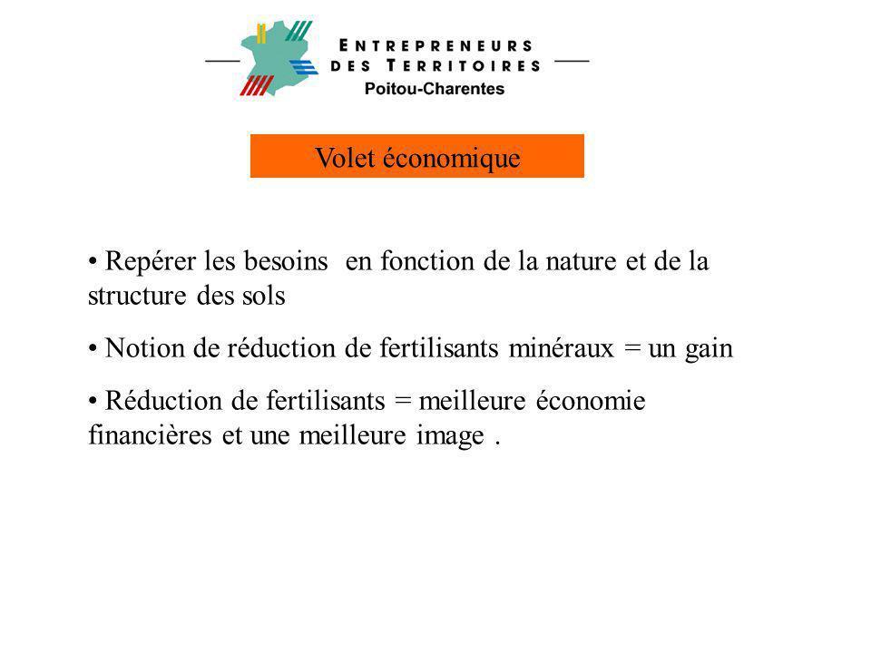 Volet économique Repérer les besoins en fonction de la nature et de la structure des sols. Notion de réduction de fertilisants minéraux = un gain.