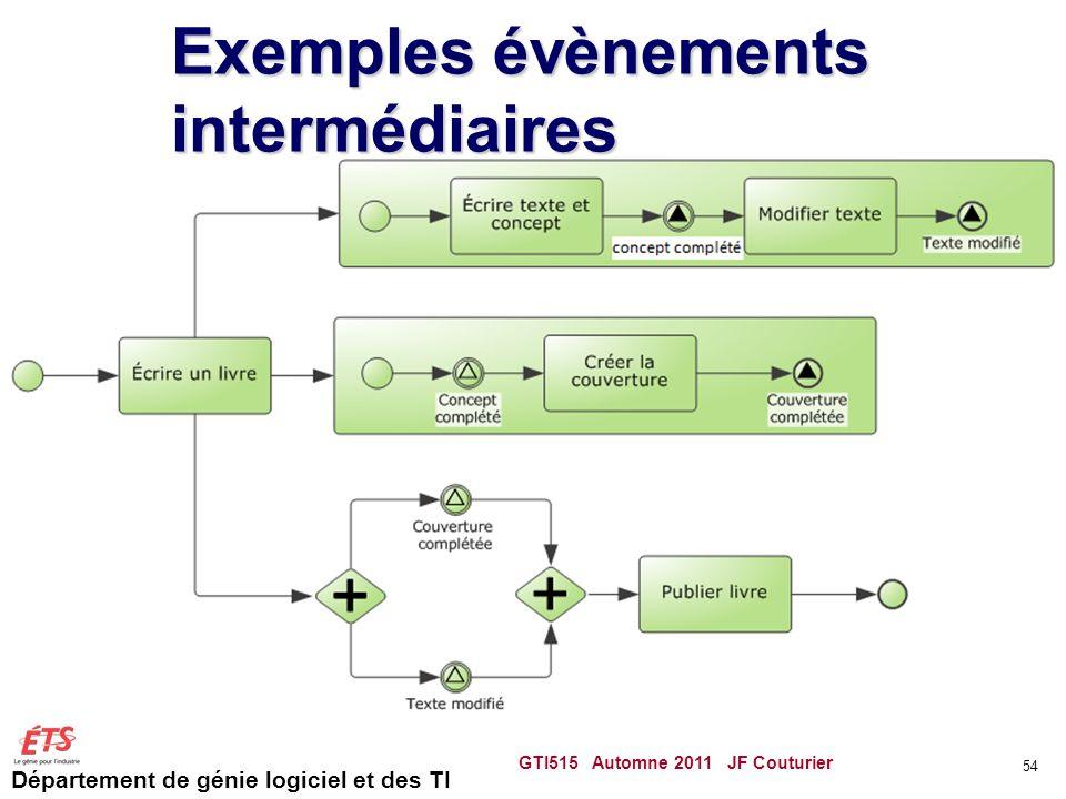 Exemples évènements intermédiaires
