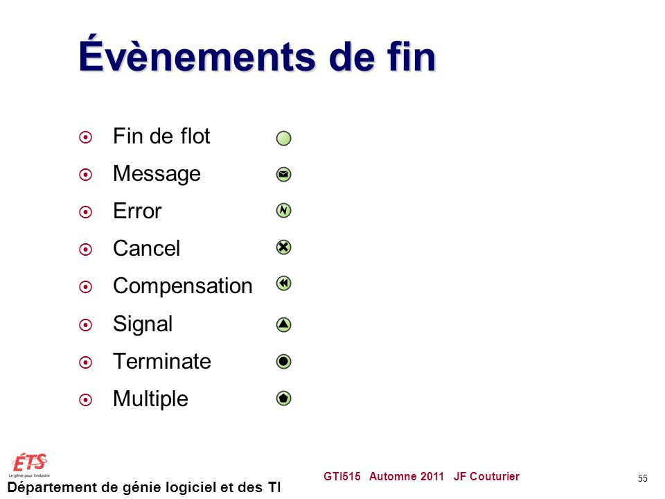 Évènements de fin Fin de flot Message Error Cancel Compensation Signal