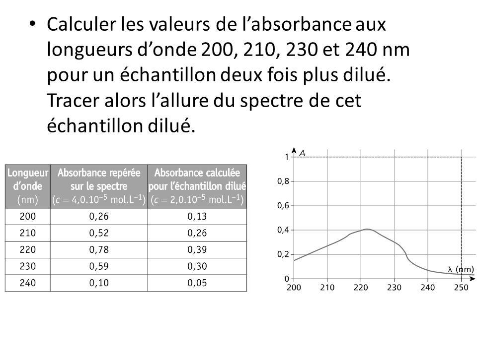 Calculer les valeurs de l'absorbance aux longueurs d'onde 200, 210, 230 et 240 nm pour un échantillon deux fois plus dilué.