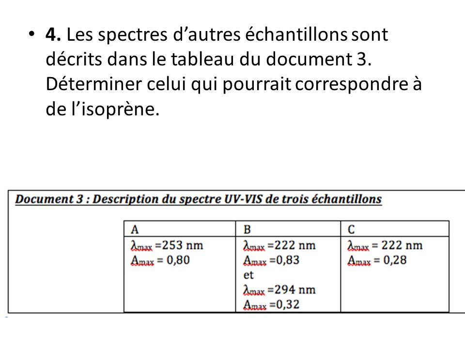 4. Les spectres d'autres échantillons sont décrits dans le tableau du document 3.