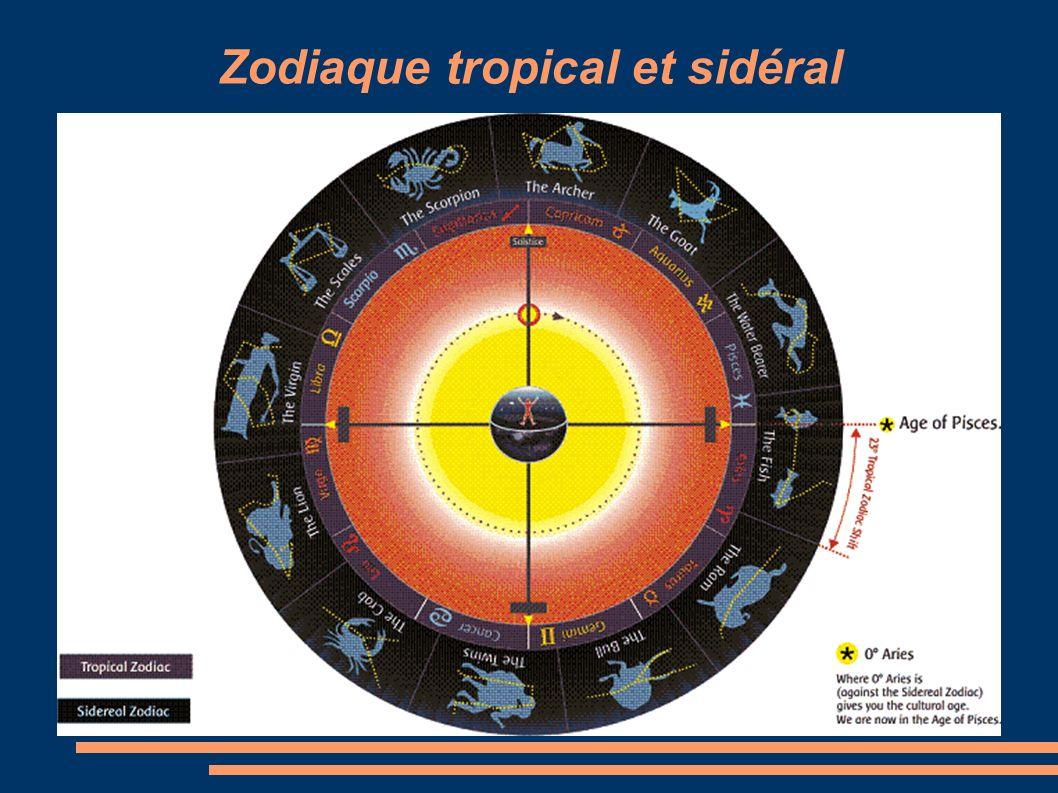 Zodiaque tropical et sidéral