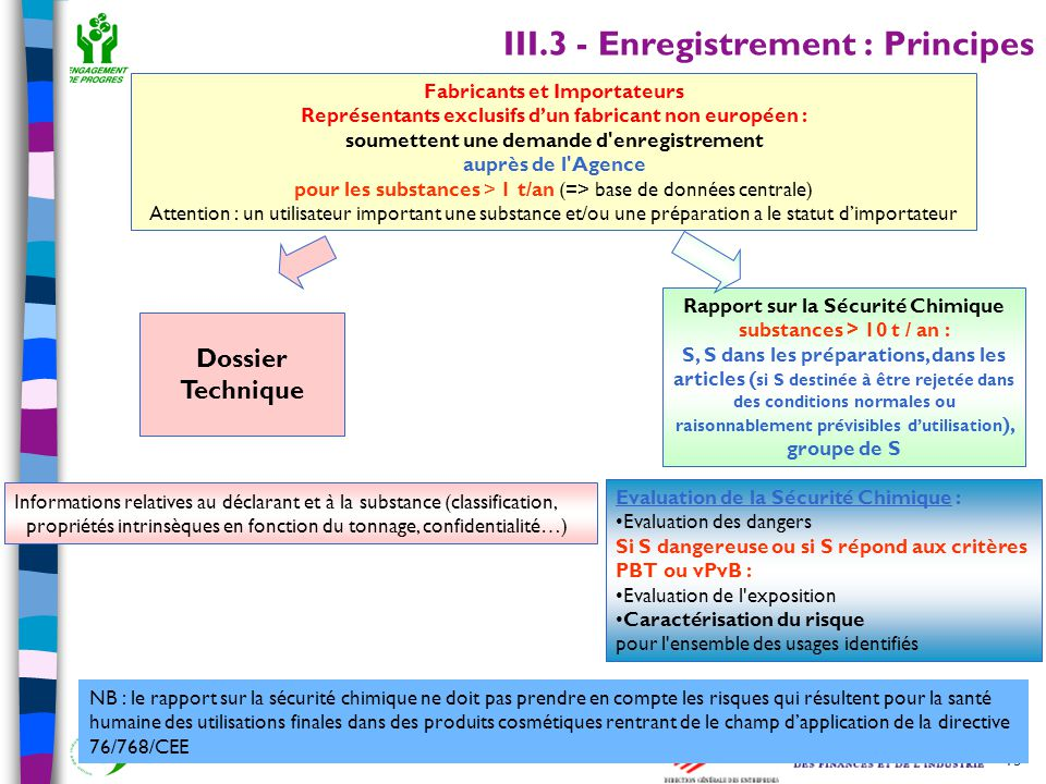 III.3 - Enregistrement : Principes
