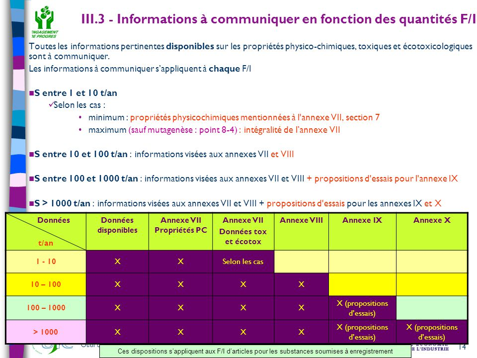 III.3 - Informations à communiquer en fonction des quantités F/I