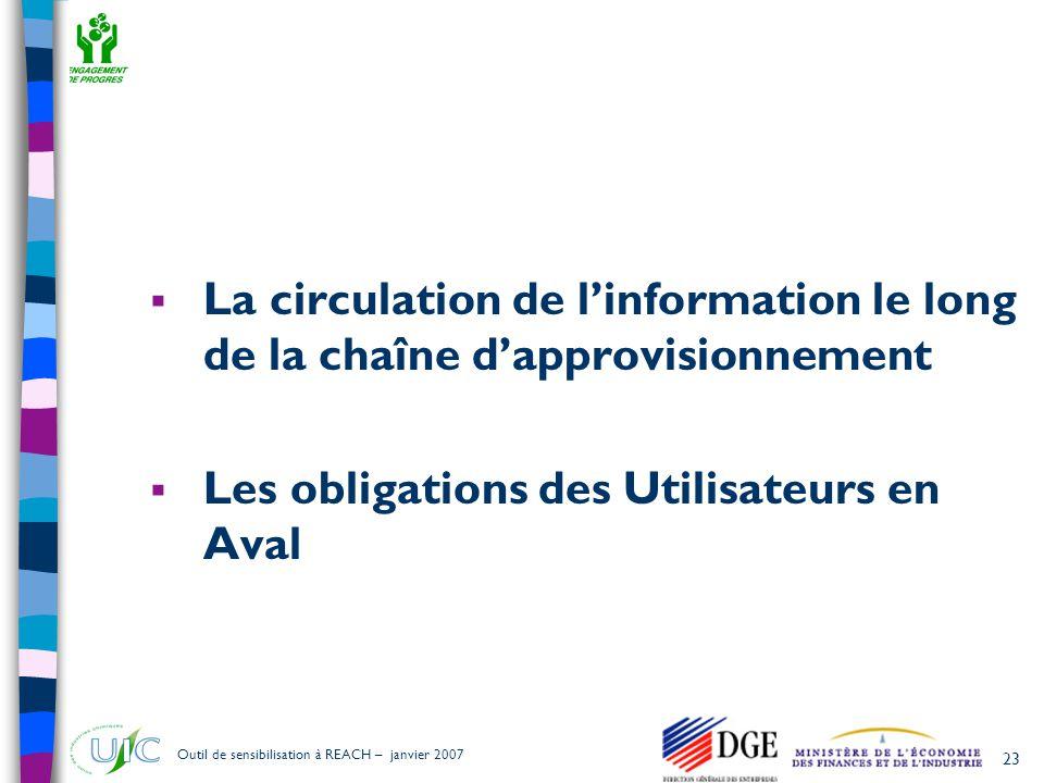 La circulation de l'information le long de la chaîne d'approvisionnement