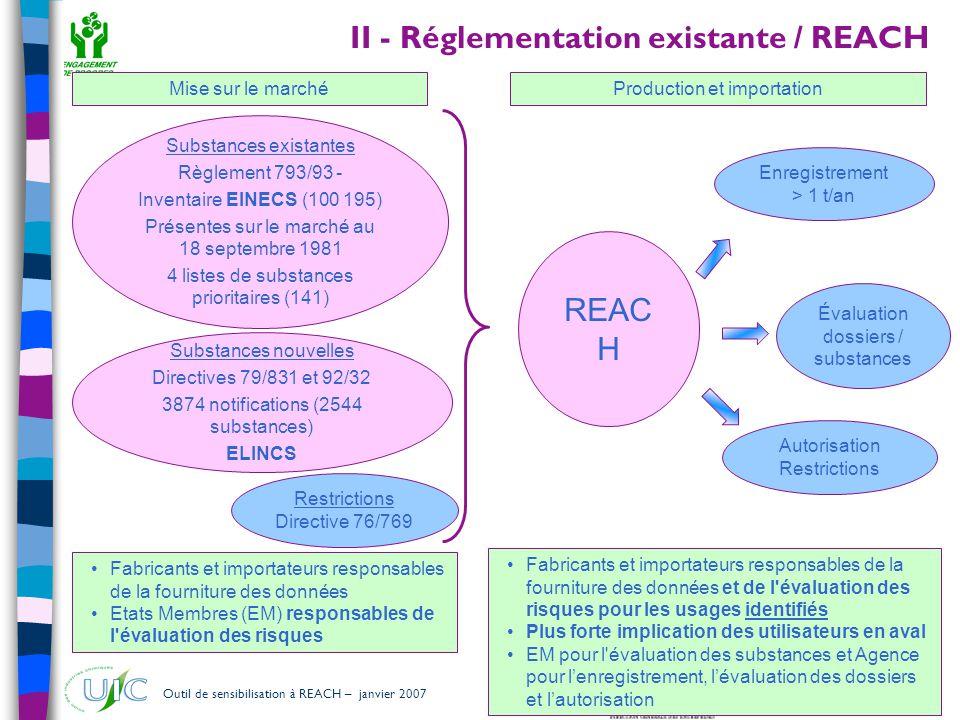 II - Réglementation existante / REACH