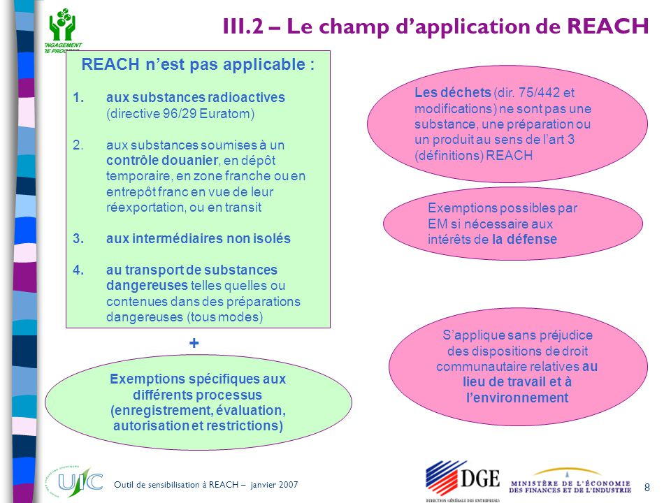 III.2 – Le champ d'application de REACH